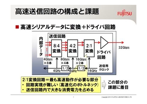 高速送信回路の構成