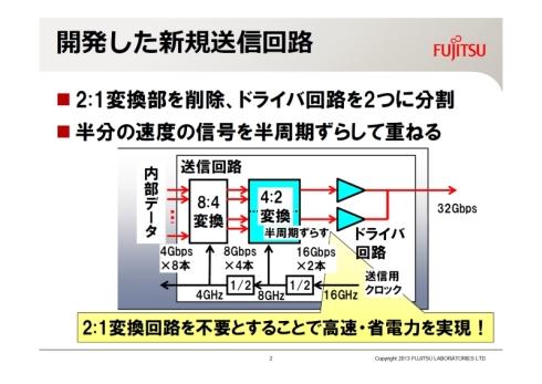 富士通研究所が新たに開発した送信回路