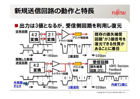 新開発の送信回路の出力信号は3値波形になる