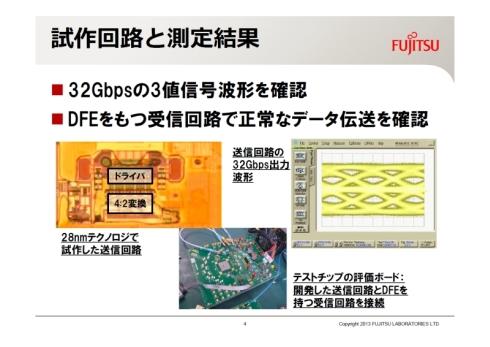 28nmプロセスで試作した送信回路とデータ伝送の測定結果