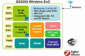 「GS2000」のブロック図
