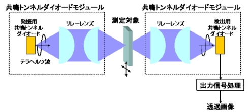 テラヘルツ波を用いた透過イメージングシステム