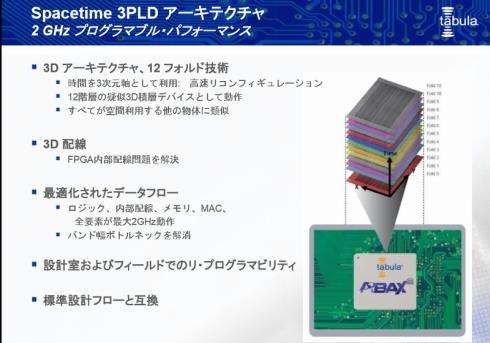 Spacetime 3PLDアーキテクチャ