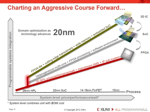 28nmプロセス以降は3つの手法を活用して製品を展開する