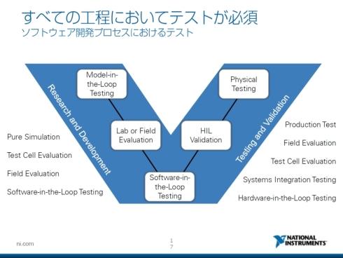 現在は、自動車開発のV字プロセスの左側から右側までテストが必要になっている
