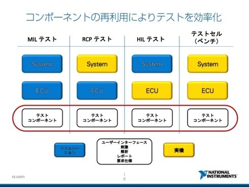 テストコンポーネントの共通化のイメージ
