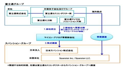 富士通セミコンのマイコン・アナログ事業の売却プロセス