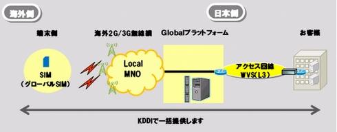 「グローバルM2Mソリューション」のイメージ