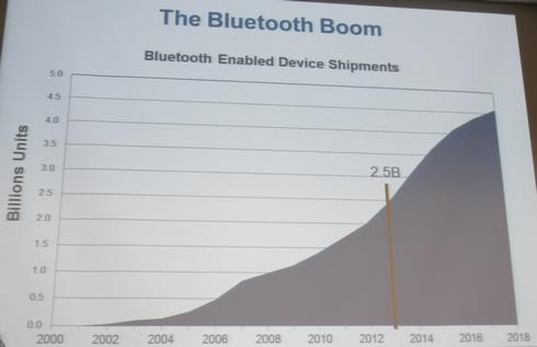 fe3d6072d0 無線通信技術 Bluetooth:Android最新版が「Bluetooth Smart Ready」を ...