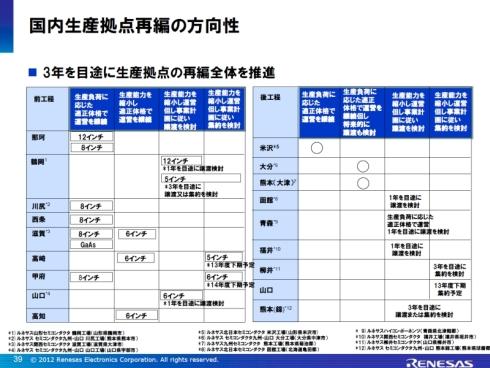 2012年8月発表の生産拠点再編計画