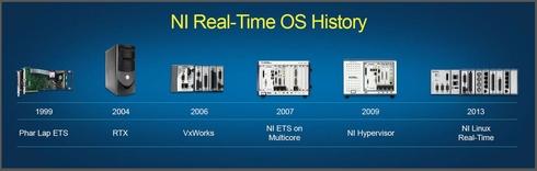 NIのリアルタイムOSの変遷