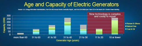 米国の発電所の電源構成および建設後の経過年数