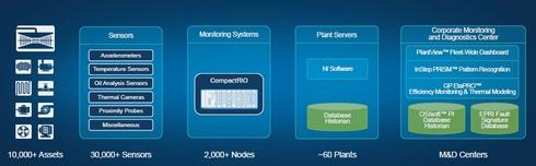 Duke Energyが導入している発電所のモニタリング/診断システムの概念図