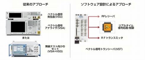 ベクトル信号トランシーバの構成とメリット