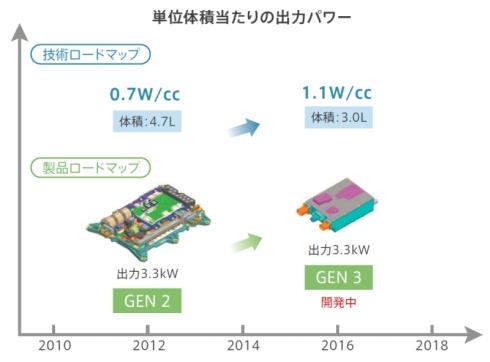 TDKの車載充電器の開発ロードマップ
