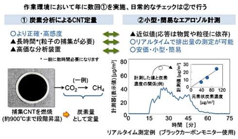 「カーボンナノチューブの作業環境計測の手引き」