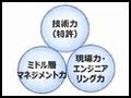 事業変革では日本の強みを生かす