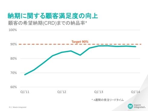 顧客希望納期に対する実際の納品率の推移