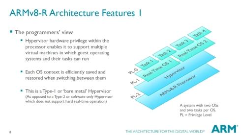 「ARMv8-R」はハードウェアベースでの仮想化に対応するタイプ1ハイパーバイザをサポートする