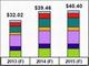 2014年の世界半導体製造装置販売額は前年比23%増の約400億米ドルに拡大へ——SEMI予測