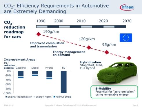EUにおける自動車CO<sub>2</sub>排出量規制の目標値