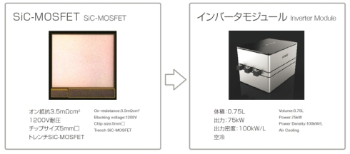 SiC-MOSFETと出力密度100kW/lのSiCインバータの仕様