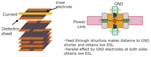 3端子貫通フィルタの構造