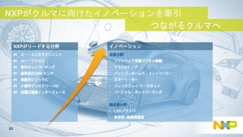 NXPの現在の主力製品と今後の成長を期待する分野(クリックで拡大) 出典:NXPセミコンダクターズジャパン
