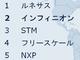 日本でも3位に躍進! 車載半導体世界シェア首位を目指しルネサスを追うインフィニオン