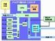 「H8S C200」互換IPコアをアルティマが開発、アルテラ製FPGA向け