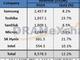 2014年7〜9月のNANDフラッシュ市場シェア、東芝がサムスンとの差を縮める