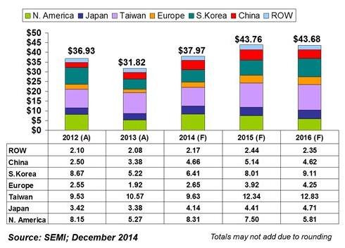 世界半導体製造装置販売額予測(地域別/単位:十億米ドル、2014年12月時点)