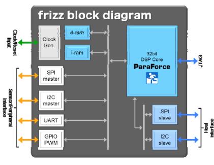 「frizz」のブロック図