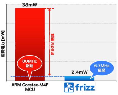 ARMベースのマイコンとfrizzの消費電力を比較する