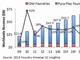 急成長するファウンドリIC市場、2015年は前年比12%増の530億米ドルに