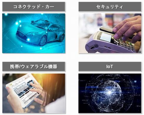 NXPが注力する4つのマーケット