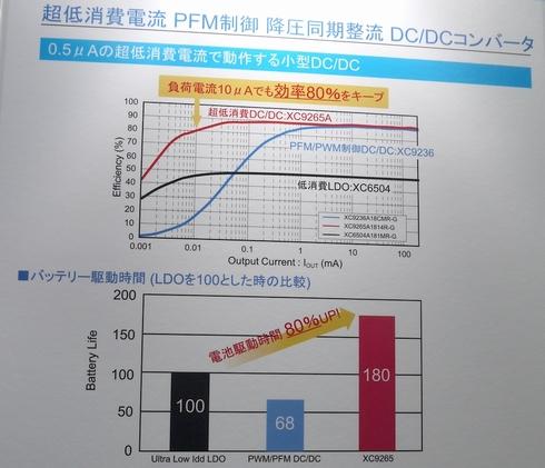 同期整流型降圧DC-DCコンバータ「XC9265シリーズ」の特徴を説明したパネル