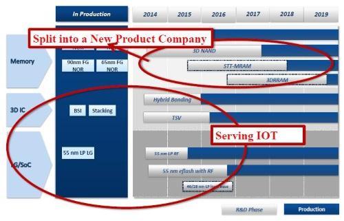 XMCの製品ロードマップ