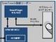 価格競争力と柔軟性を武器に、Cypressが指紋認証デバイス分野に参入