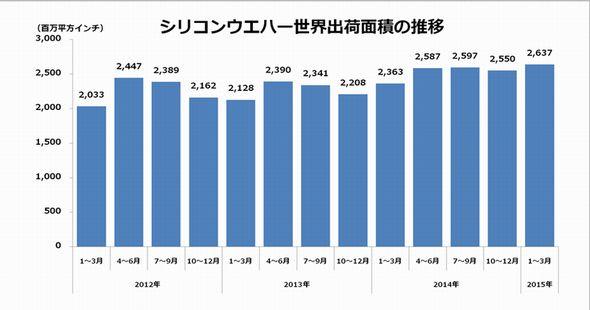シリコンウエハー世界出荷面積の推移(SEMIの発表資料を元に作成) (クリックで拡大)