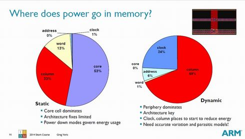 SRAMの待機時消費電力(左)と動作時消費電力(右)の内訳。出典:ARM