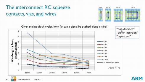 CMOSインバータで比較したトランジスタのゲート幅と周波数当たりの配線長。出典:ARM