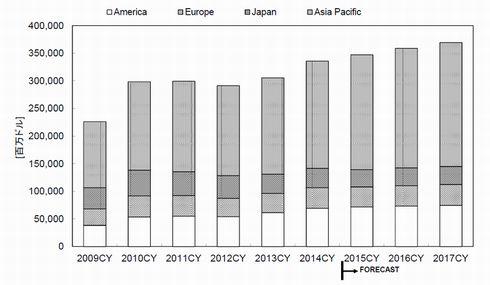 地域別半導体市場規模実績と予測のグラフ (クリックで拡大) 出典:WSTS