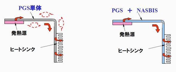 「NASBIS」と「PGSグラファイトシート」の複合した新しい熱ソリューションのイメージ図