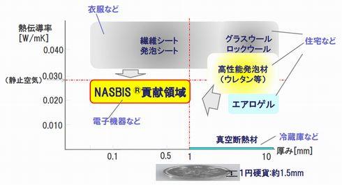 一般的に使われている断熱シートと「NASBIS」との比較