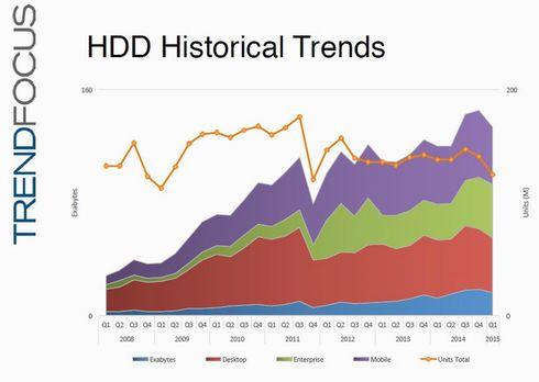 四半期ごとのHDD出荷台数(世界市場)と記憶容量の推移。出典:TRENDFOCUS