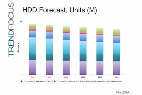 2014年〜2019年のHDD出荷台数予測(世界市場)。5億台〜6億台の規模で漸減していく。出典:TRENDFOCUS