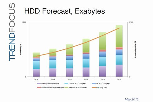 2014年〜2019年のHDD出荷容量(世界市場)と1台当たりの記憶容量。出典:TRENDFOCUS