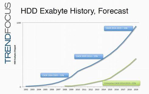 HDDの出荷容量(世界市場)の推移。2002年から2019年までを展望した。出典:TRENDFOCUS