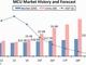 マイコン市場、価格崩壊に苦しむ